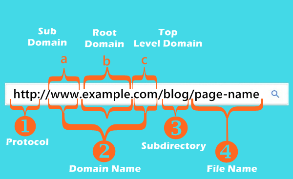 seo-friendly-url-structure